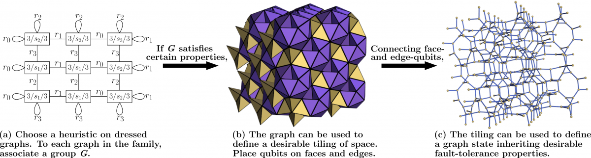 How to construct a cluster state by using combinatorial tiling theory to find crystals that fill 3D
